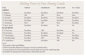 A handy chart for choosing a honing guide. The Veritas model listed is the Mk. II. Click on the photo to enlarge it.