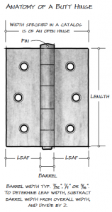 Anatomy of a Butt Hinge