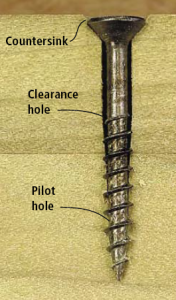 For a screw to work effectively, it must fit its hole precisely.