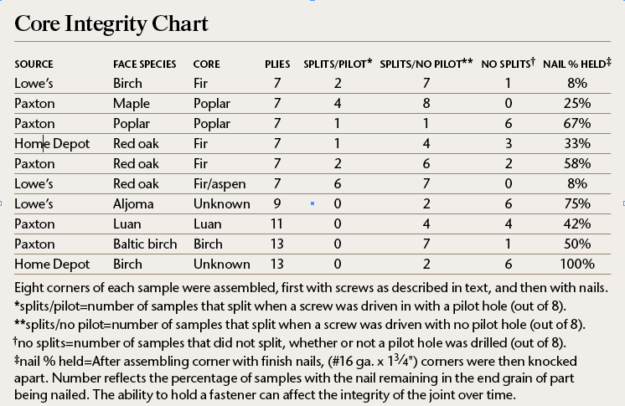 plywood core integrity chart